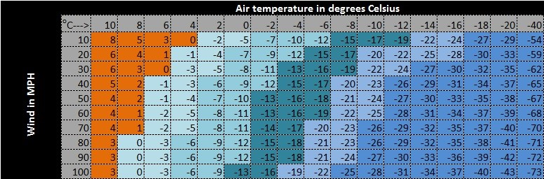 Wind chill estination chart - MPH & degrees celsius